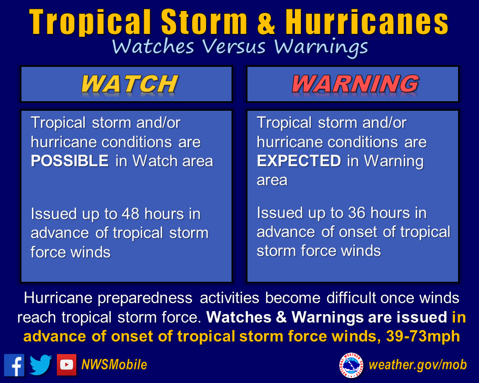 hurricane watch vs warning graphic(2)